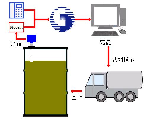 食廢油的自動回收-電話電路