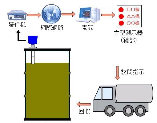 第3號 食品廢油的自動回收-網際網路