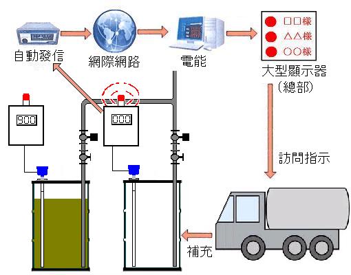 液·油的剩餘量管理和自動補充