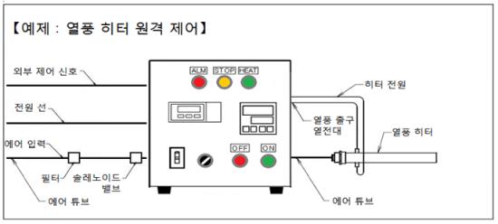 온도 조절기와 질량 유량 컨트롤러, 원격 제어 기능 AHC2-TCFCRC