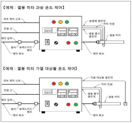 온도 조절기와 질량 유량 컨트롤러, 원격 제어 기능, 과승 온도 모니터링 기능 AHC2-TCFCSV