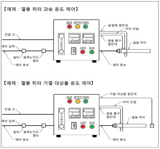 온도 조절기 및 플로트 식 유량계, 과승 온도 모니터링 기능 AHC2-TCFMSV