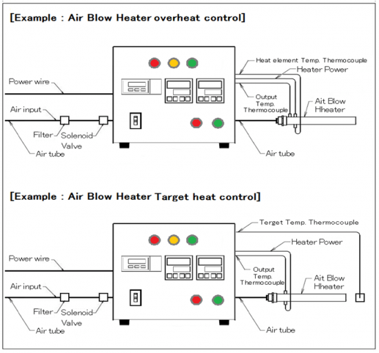 Thermocontroller & massflowcontroller with over-heat control AHC2-TCFCSV