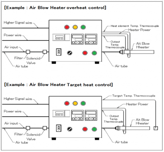Thermocontroller & massflowcontroller with remote control & over-heat control AHC2-TCFCRCSV