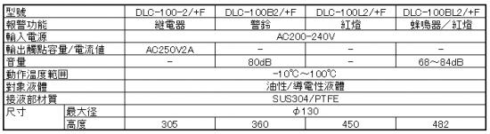 耐熱型滿液査出 DLC-100/+F系列規格