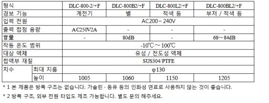 내열 100 ℃ 형 잔량 부족 검출 용 DLC-800 시리즈 사양