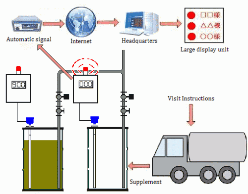 No.12 Fuel management and automatic replenishment of the liquid oil by the Drum Level Communicator