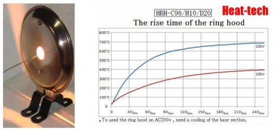 The rise time of the ring hood