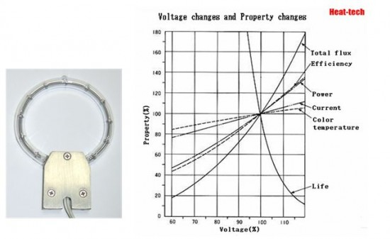 Voltage changes and Property changes
