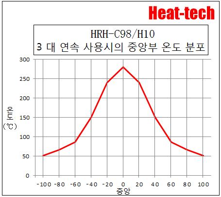 할로겐 링 히터 HRH-C98/H10