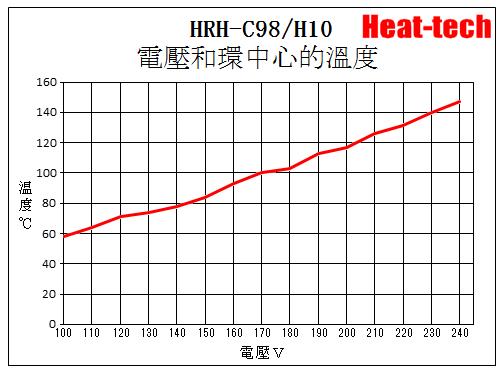 鹵素燈 環型加熱器 HRH-C98/H10