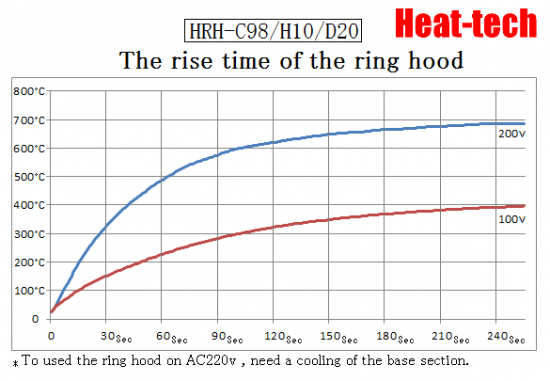 Halogen Ring Heater HRH-C98/H10/RH