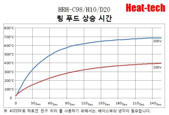 할로겐 링 히터 HRH-C98/H10/RH