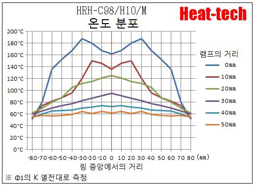 할로겐 링 히터 HRH-C98/H10/M(G)