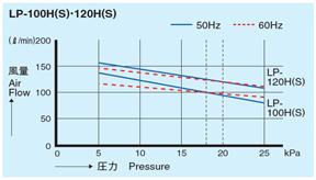 LP-100H/LP120H