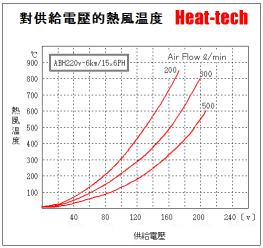 《 大型熱風加熱器 》ABH-15x6PH