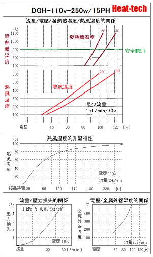 《 無塵室・耐環境用熱風加熱器 》DGH-15PH