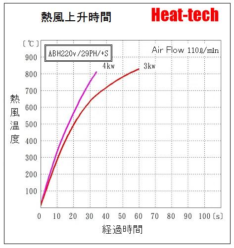 《 中型熱風加熱器 》ABH-29PH
