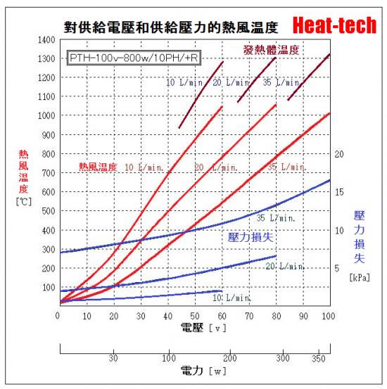 《 鉑發熱體熱風加熱器 》PTH-10H
