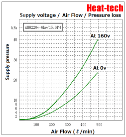 [Large size 6 segment Air Blow Heater ]ABH-15x6PH
