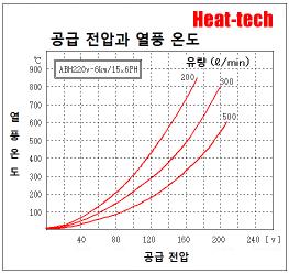 [ 대형 6 세그먼트 형 열풍 히터 ]ABH-15x6PH