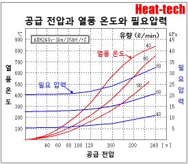 [ 소형 열풍 히터 ]ABH-15S