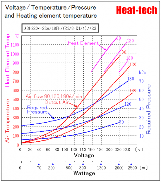 [ Medium size Air Blow Heater ]ABH-18H