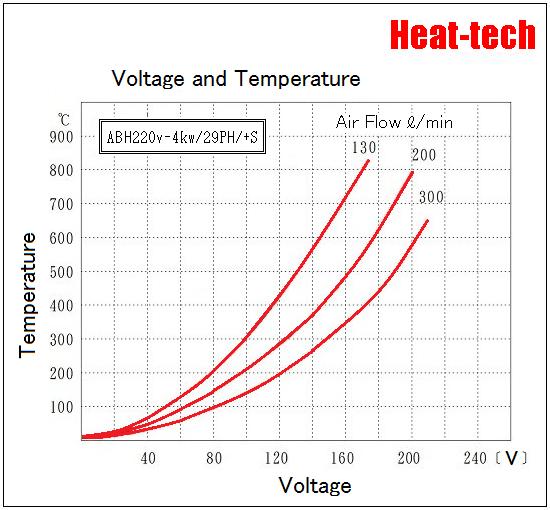 [ Medium size Air Blow Heater ]ABH-29PH