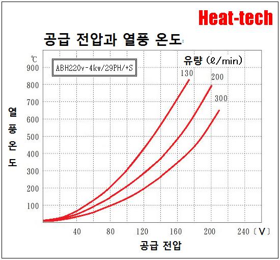 [ 중형 열풍 히터 ]ABH-29PH