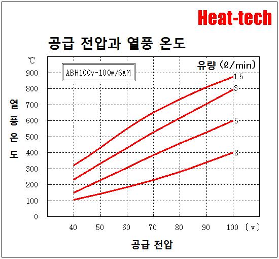 [ 초소형 열풍 히터 ]ABH-6M