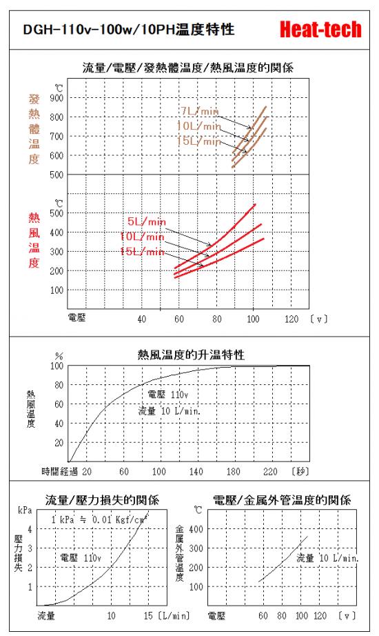 《 無塵室・耐環境用熱風加熱器 》DGH-10PH