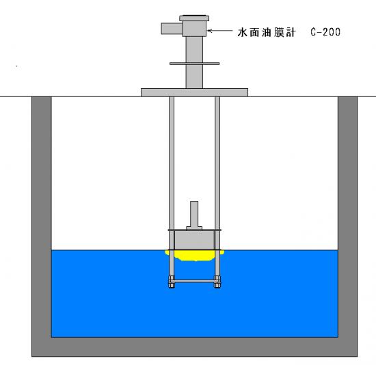 【應用實例1】檢測排水坑油膜