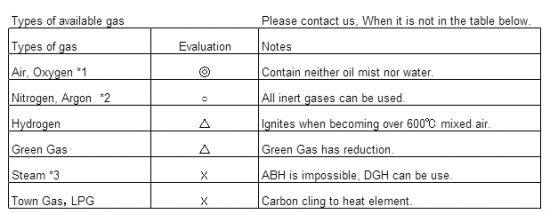 Types of available gas