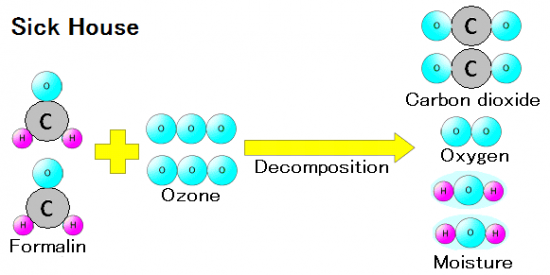 forces of ozone - Decomposition Power