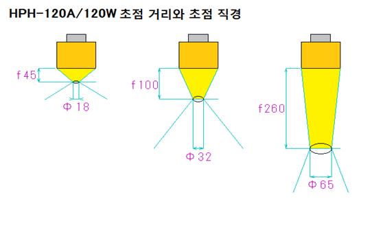 중형 강력한 할로겐 포인트 히터 HPH-120W