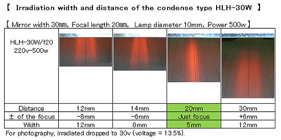 Focus and Line size of HLH-30