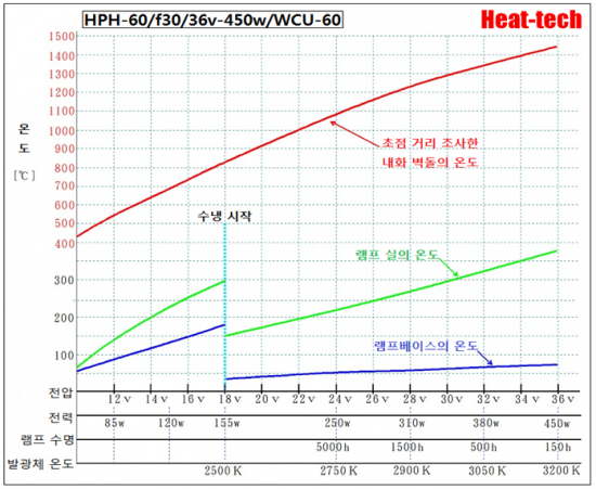 소형 할로겐 포인트 히터 HPH-60