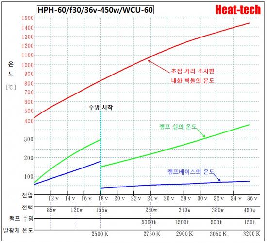 HPH-60의 전압과 수명