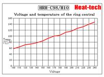 Hallogen Ring Heater Thermal Spec