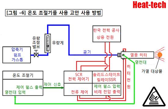 패널 설치형 온도 조절기