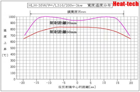 HLH-35的焦距和焦點寛度