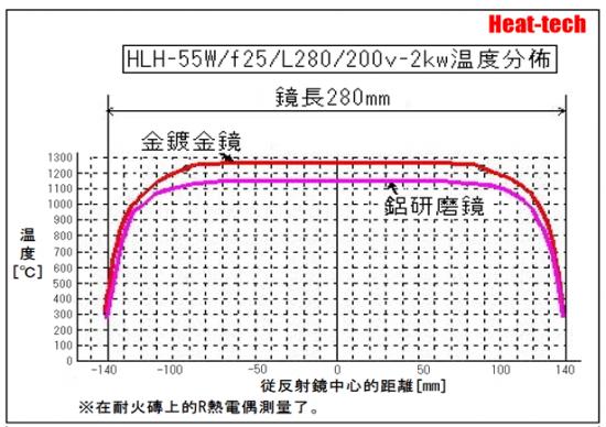 高出力水冷式線加熱型 鹵素燈線型加熱器 HLH-55W