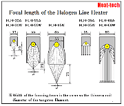 Halogen Line Heater Overview and Model Selection