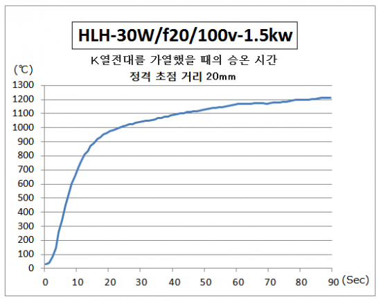 HLH-30의 승온 시간