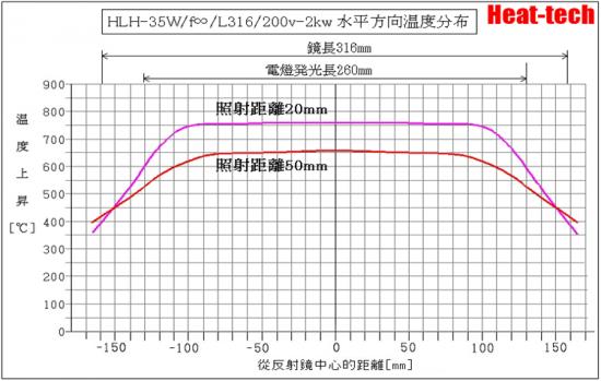 超小型空冷式面加熱型 鹵素燈線型加熱器 HLH-35A