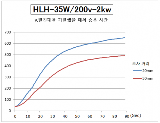 HLH-35의 승온 시간