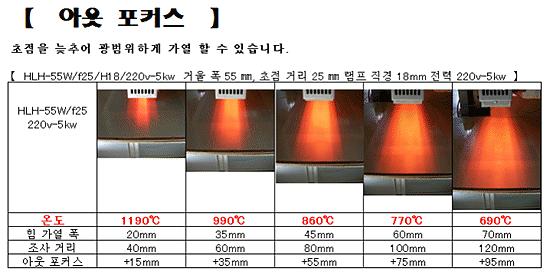 HLH-55A 고성능 선 가열 용 공랭식 집광 형 할로겐 라인 히터