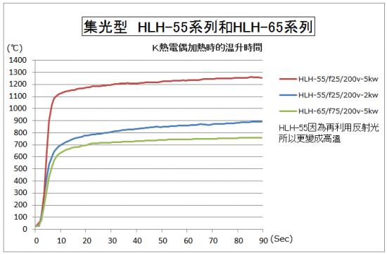 小型的鹵素燈線型加熱器 HLH-55系列