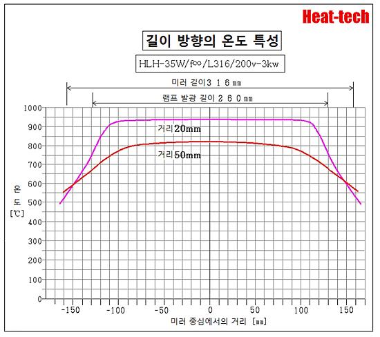 HLH-35A 초소형 표면 가열 용 공랭식 평행 광형 할로겐 라인 히터