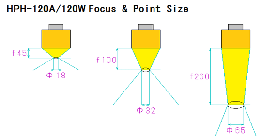 Halogen Point Heater HPH-120A